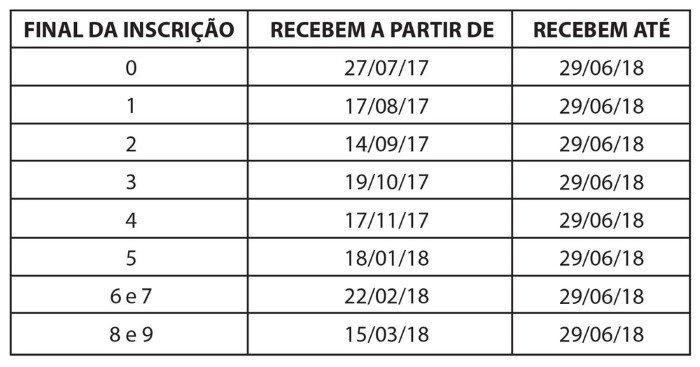 Tabela Abono salario Pispasep 2018