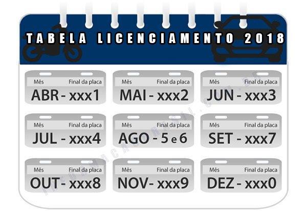 Tabela Licenciamento 2018 placas